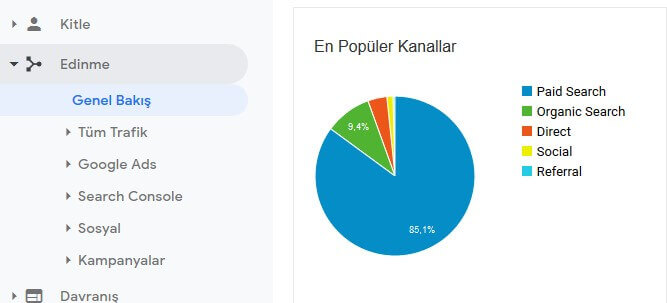 analytics-kanallar